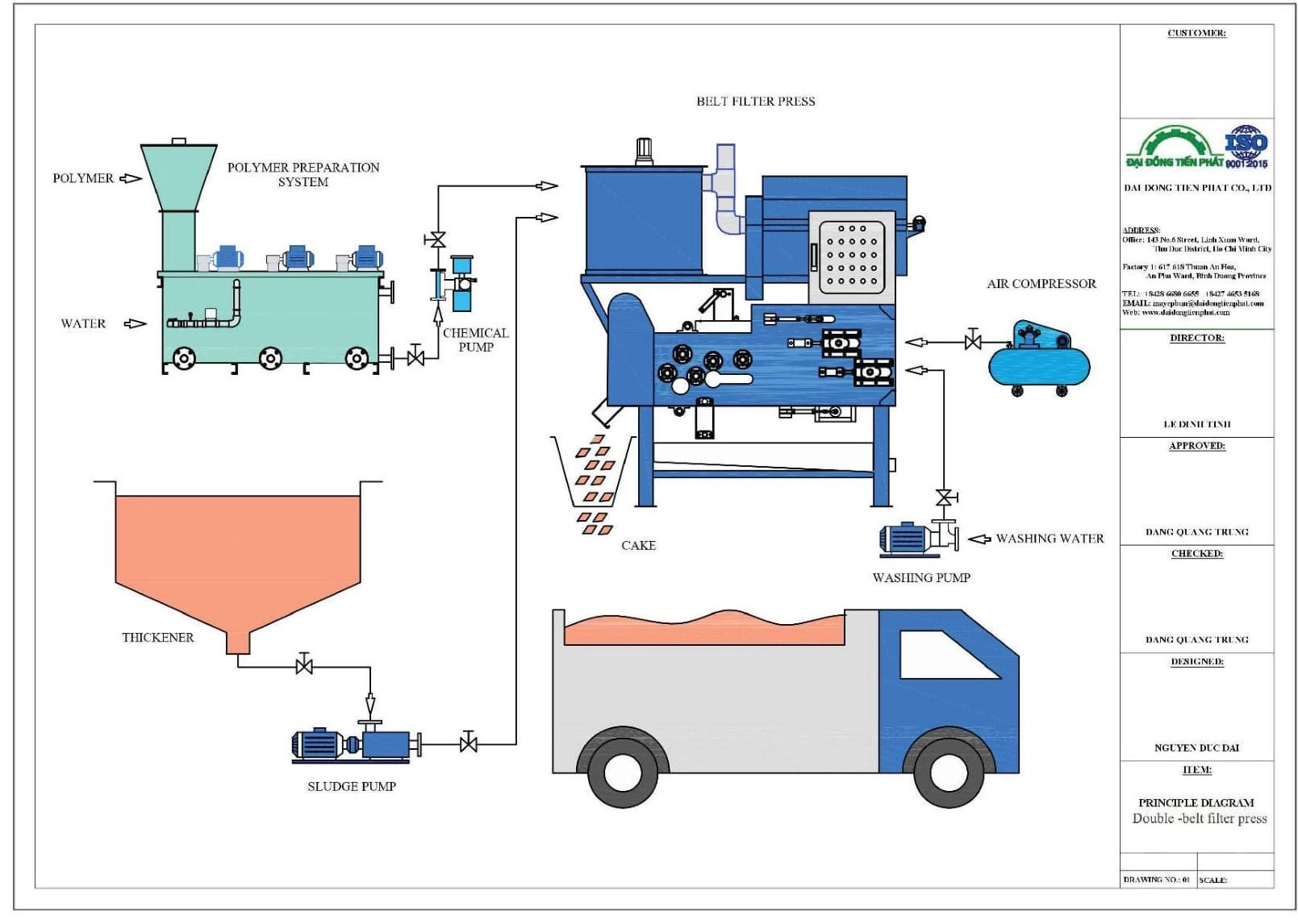 Nguyên lý hoạt động máy ép bùn băng tải 1000