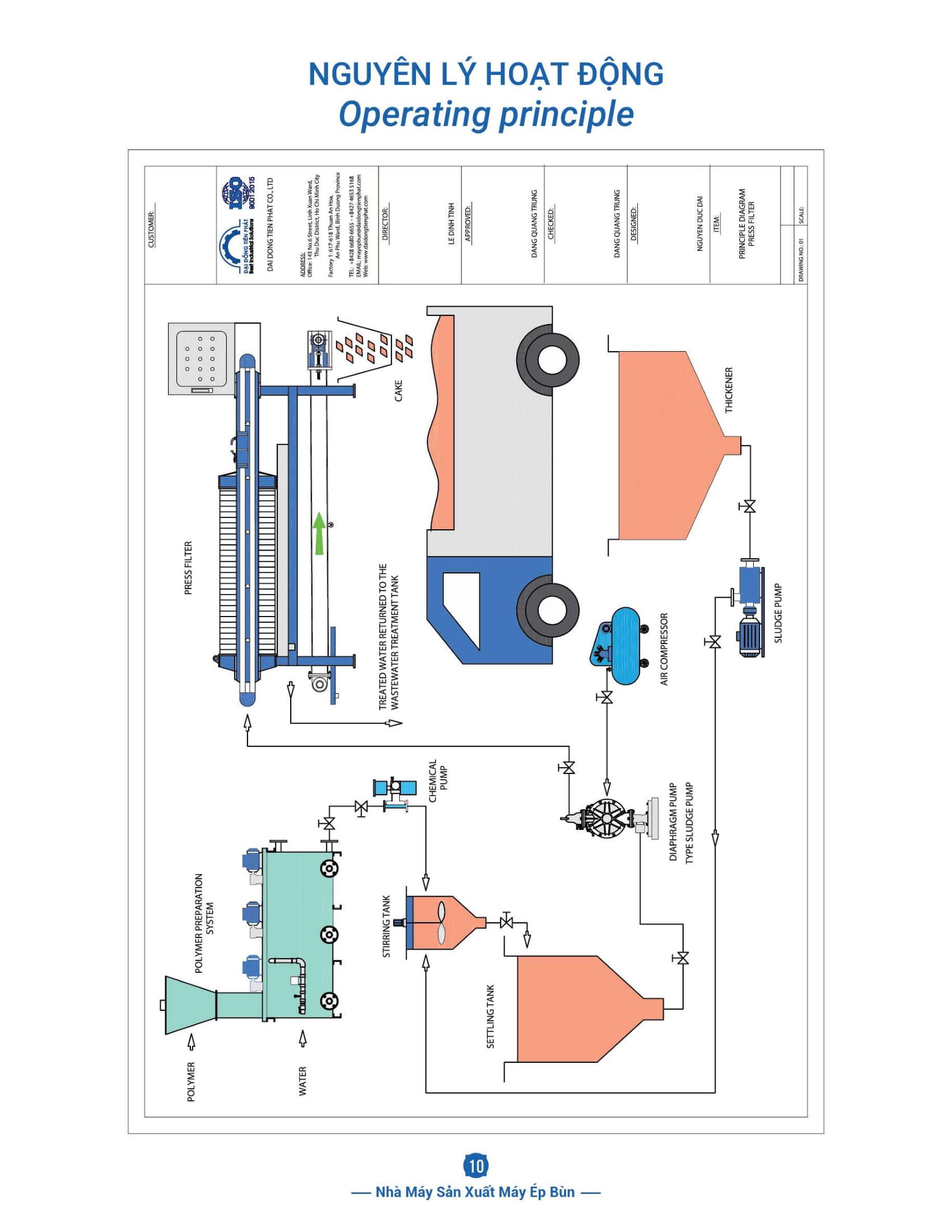 Nguyên tắc hoạt động của máy ép bùn khung bản