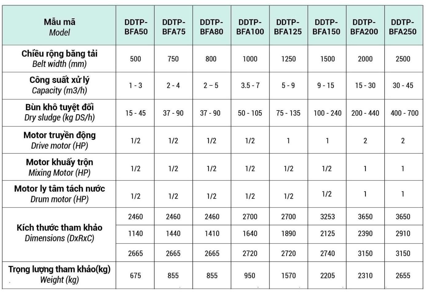 Thông số kỹ thuật máy ép bùn băng tải size 1000
